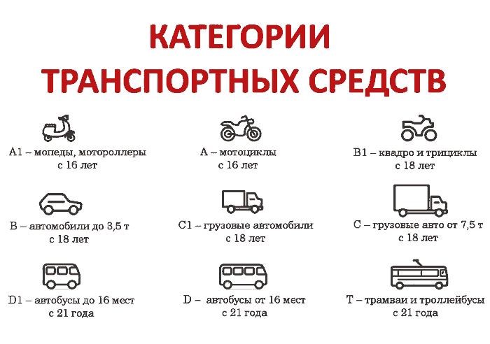 категории ТС